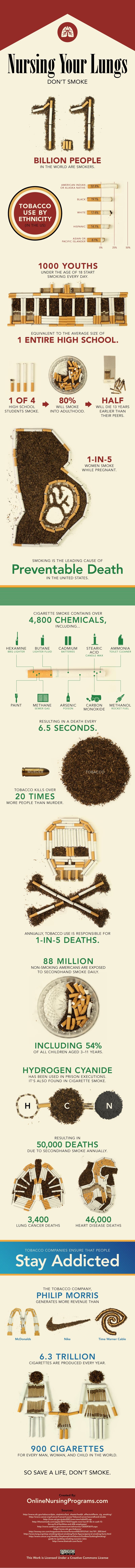 Quit Smoking: Infographic About Smoking In The US
