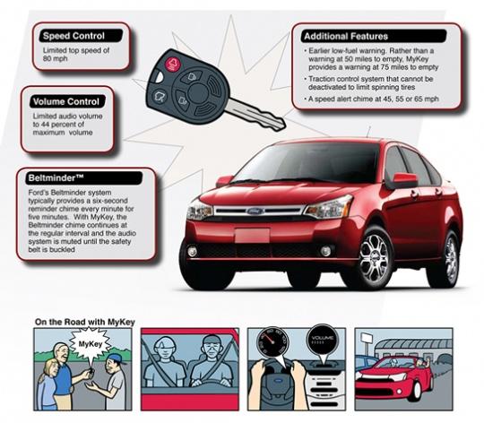 Car Key System to Restrict Speed Limit of Kids