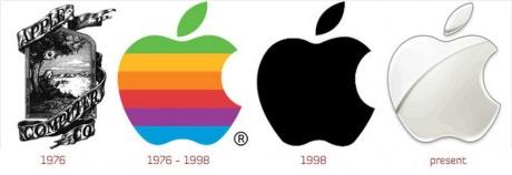 Key dates in Apple Inc's history