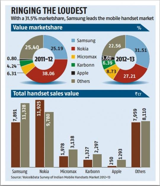 Samsung Nokia Chart