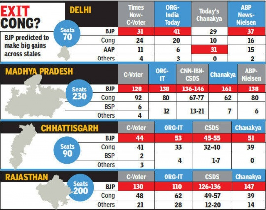 Exit Poll Predictions