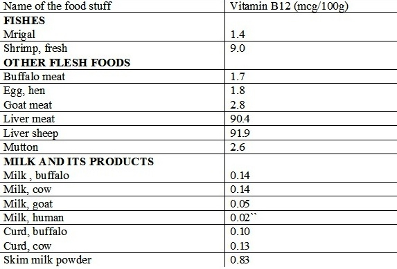 Cobalamin: An Often Neglected Vitamin  B12