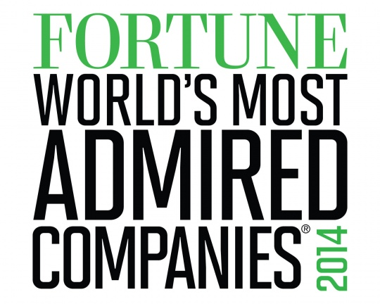 India's Most Admired Companies