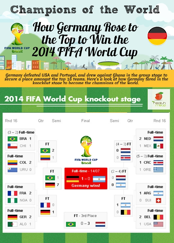 Germany's Ascent To World Cup Victory (Infographic)