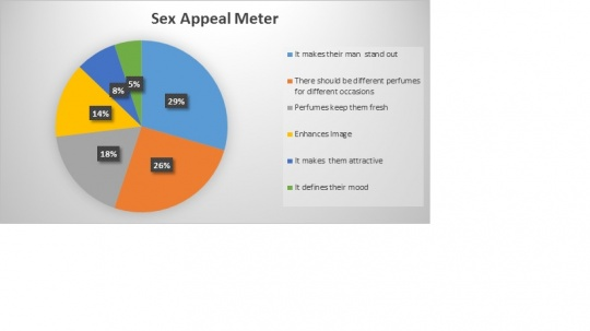 Sex Appeal Chart