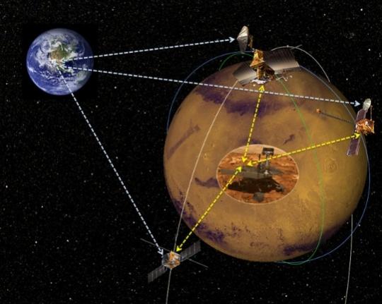 NASA Seeks Telecom Satellites to Talk to Mars