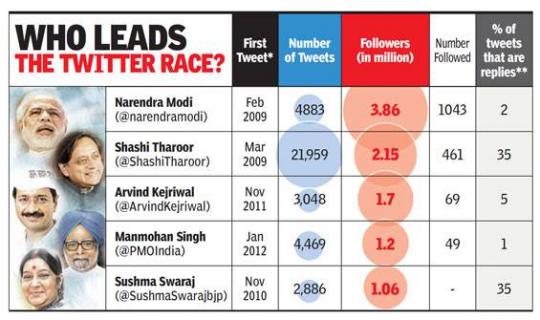 Big Newsmakers Offline Win Followers Online