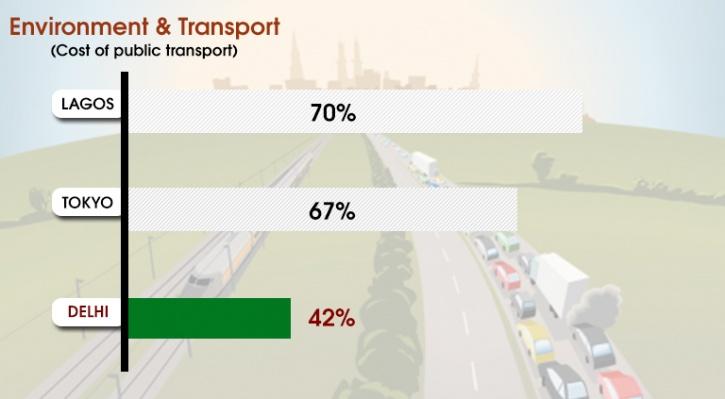 transport costs in delhi