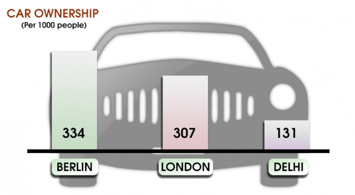 car ownership in delhi