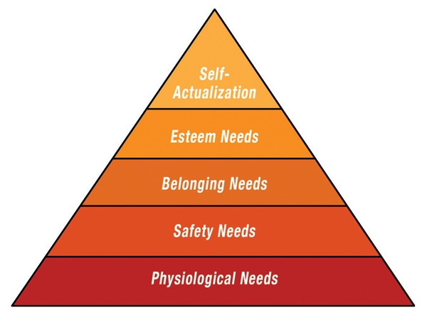 What Does Every Human Being Need?