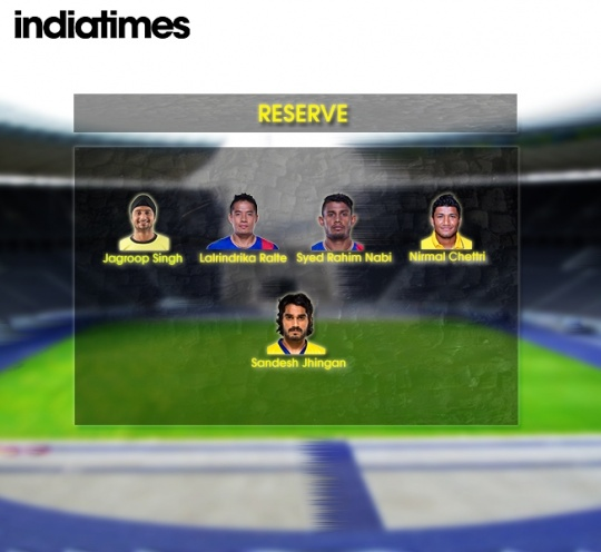 ISL Indian Reserve Players