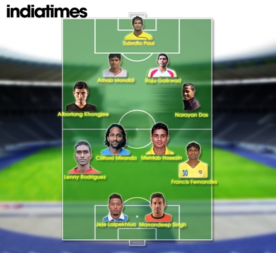 ISL Indian Players