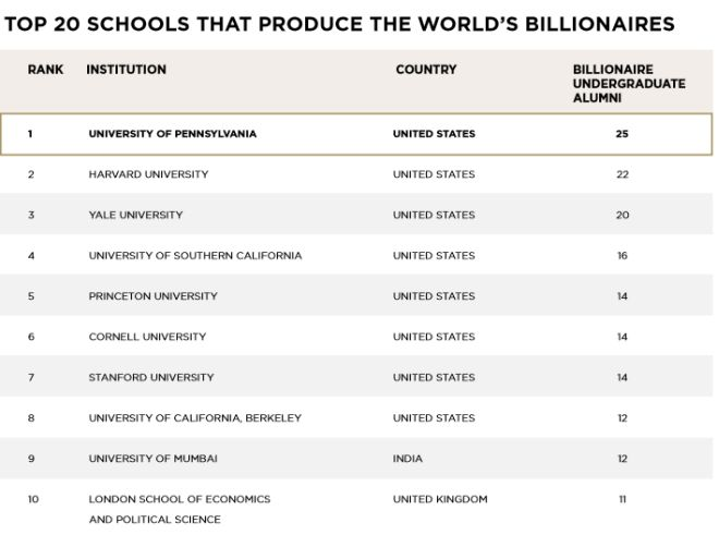 University ranking for billionaire alumni
