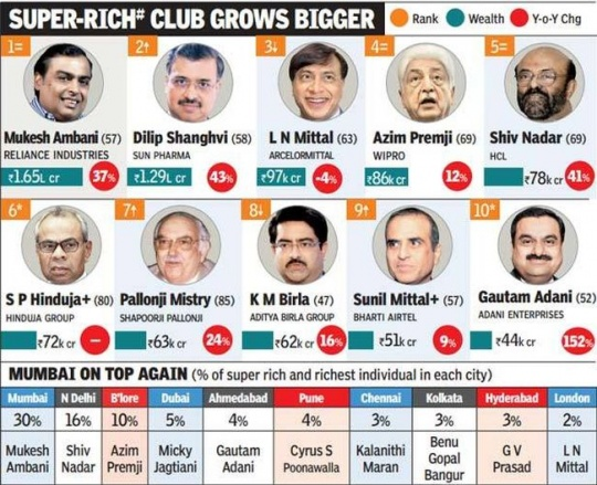 India's Richest