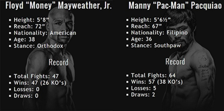 Mayweather vs Pacquiao Tale of the Tape