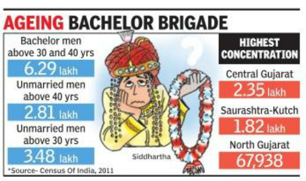 ageing bachelors data