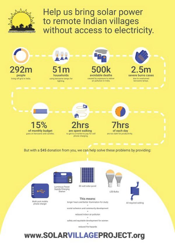 solar village initiative