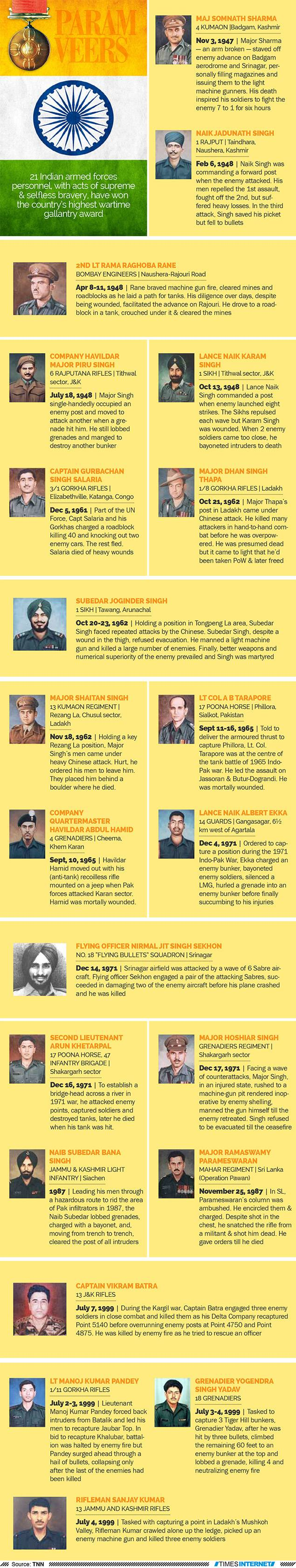 Param Vir Chakra Awardees List