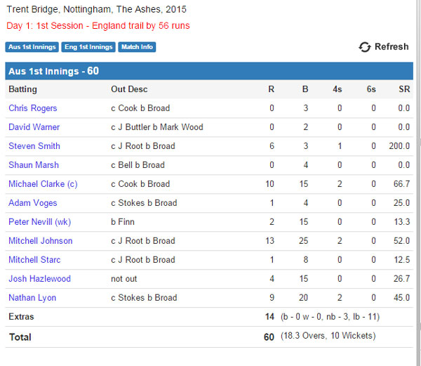 Australia innings scorecard