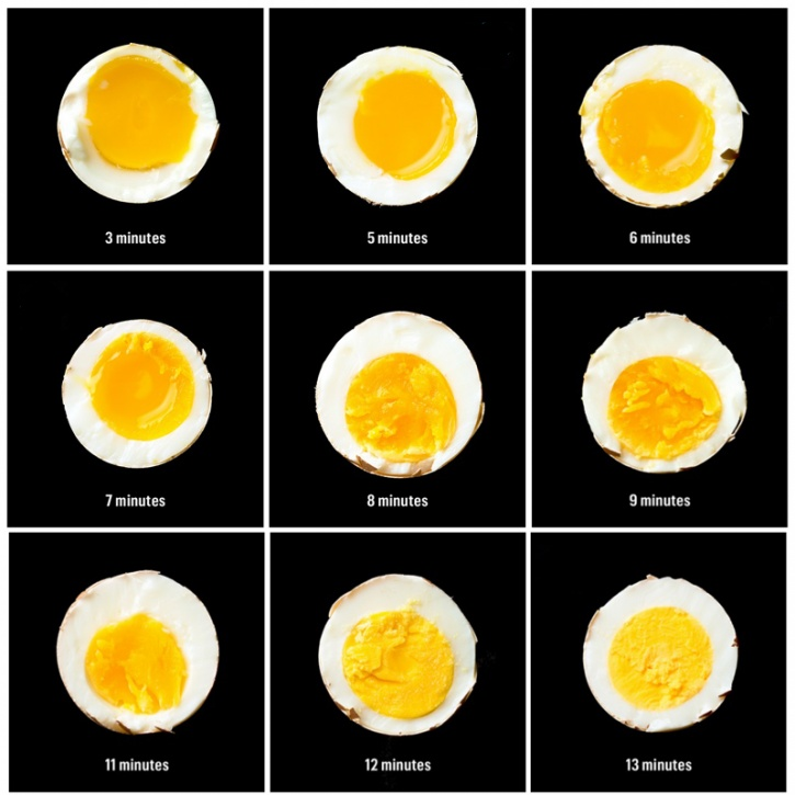 Boiled Eggs Time Chart