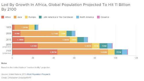 India Population