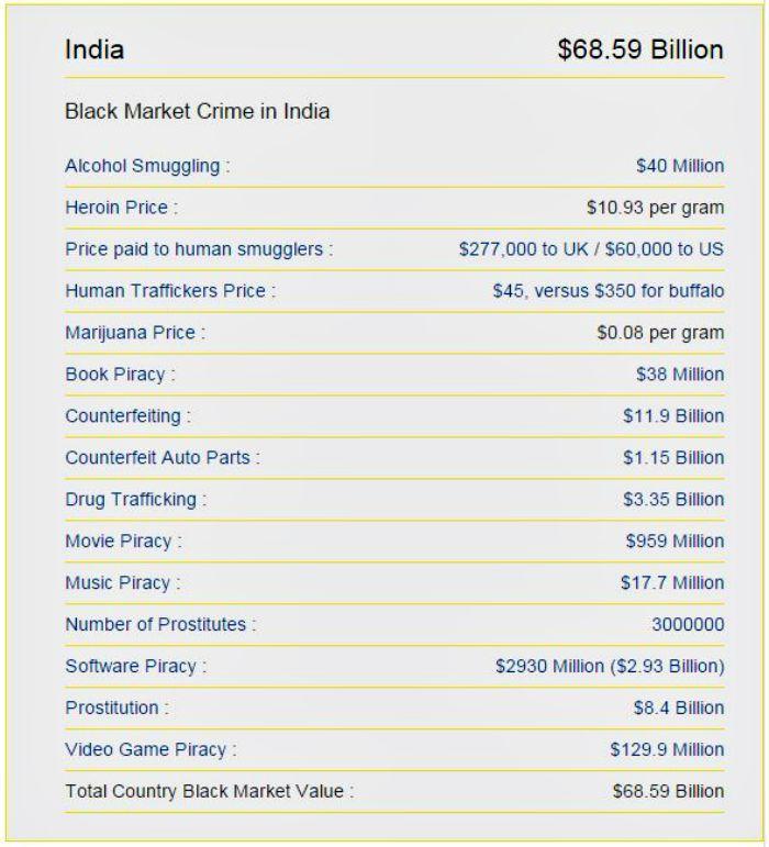 India's black market