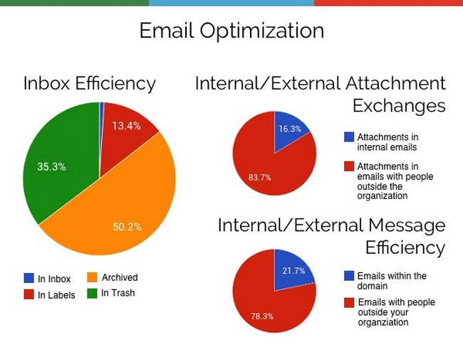 gmailmeter
