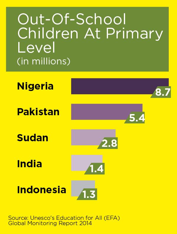 India's data