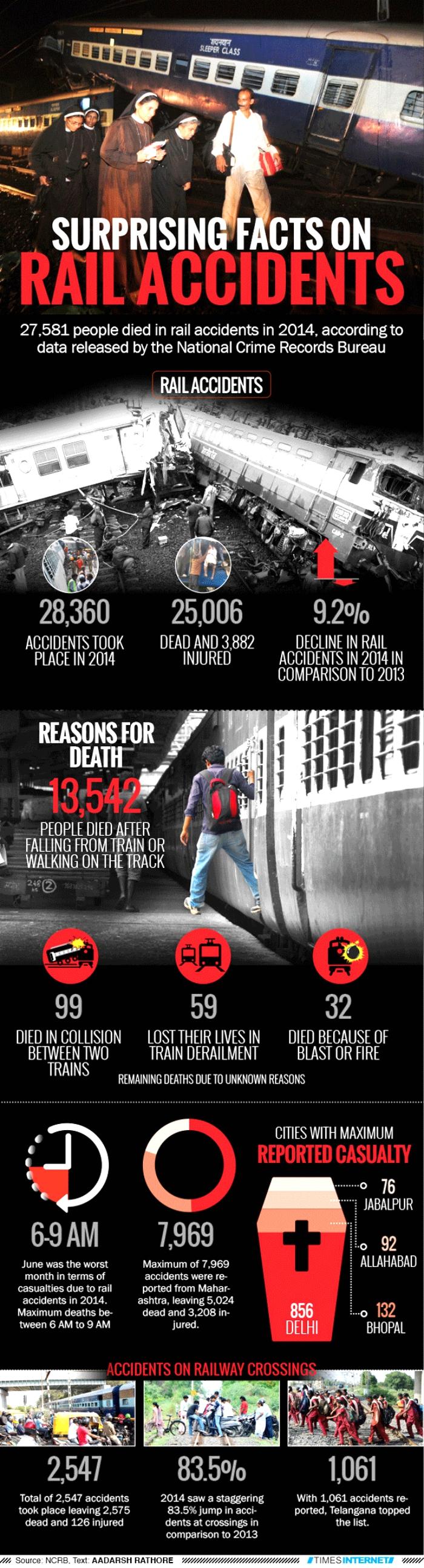 Railway accidents india
