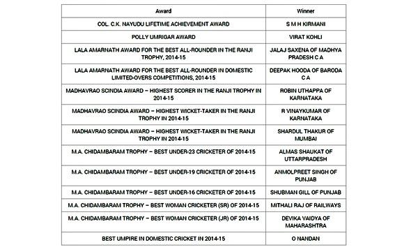 BCCI awards list