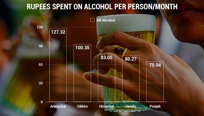 alcohol india spending