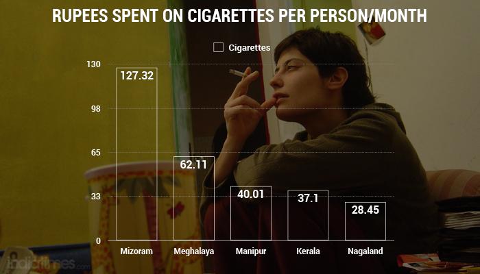 smoking india