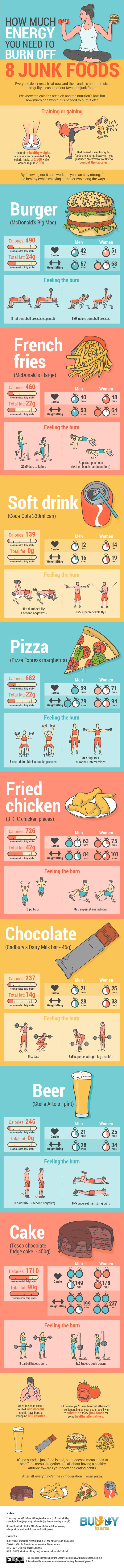 Junk Food Calories