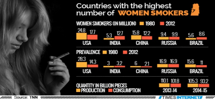 India Is Home To The Second Largest Population Of Female Smokers, Even As Overall Smoking Gets Reduced By 10%