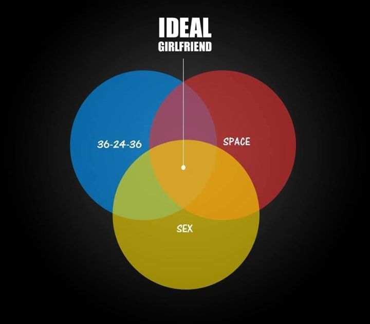 ideal gf
