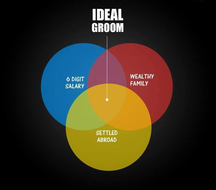 ideal groom