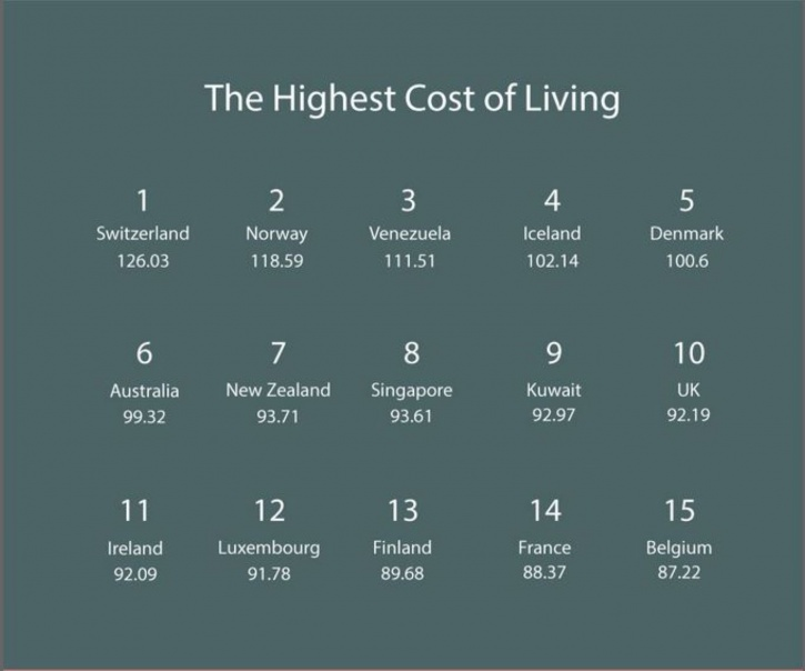 Highest cost of living