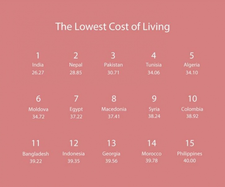 Lowerst cost of living