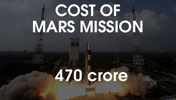 Cost of mars mission