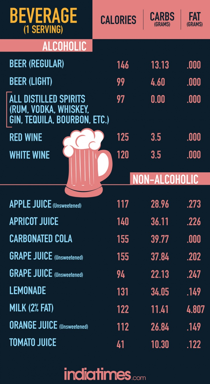 Sugar content in alcoholic and non-alcoholic diseases
