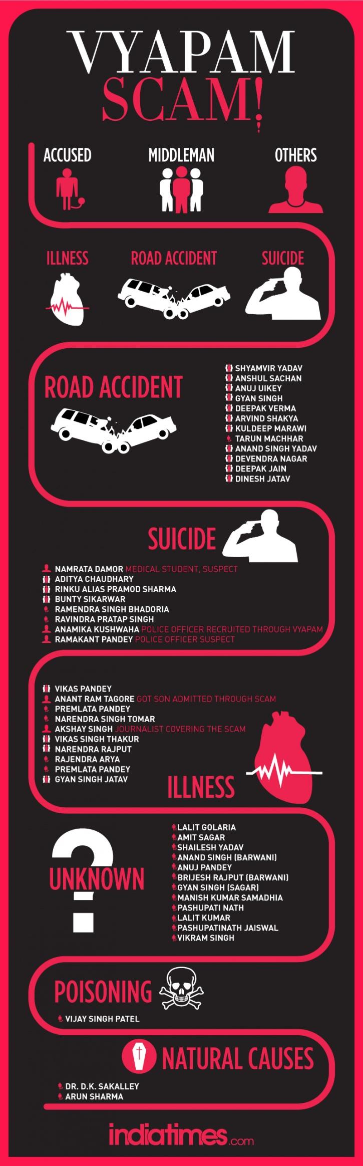Inforgraphic on vyapam scam deaths
