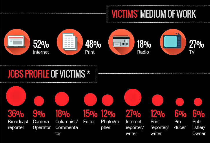 journalist dead infographic