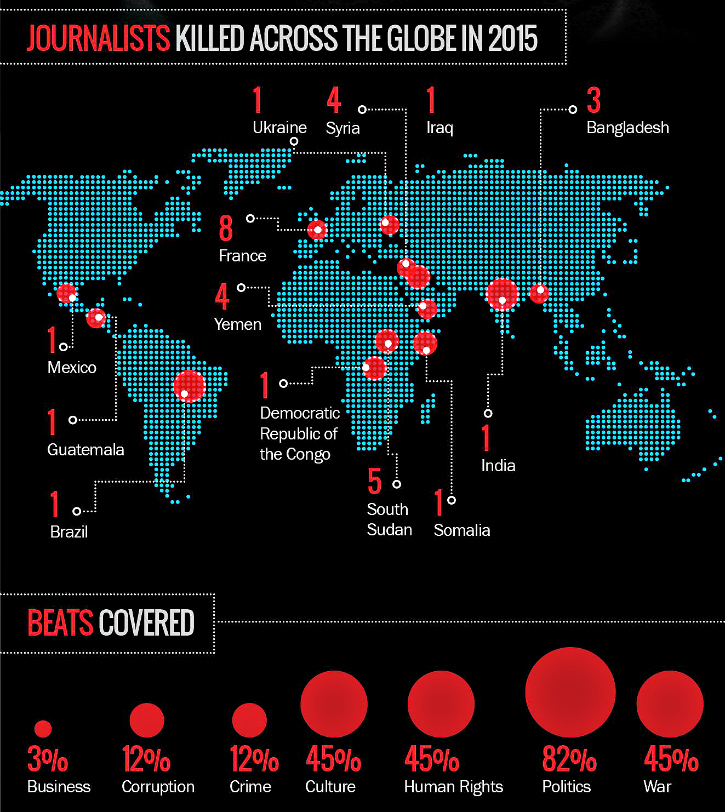 82 per cent of political journos get killed