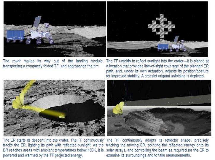 NASA Lunar Transformer Concept