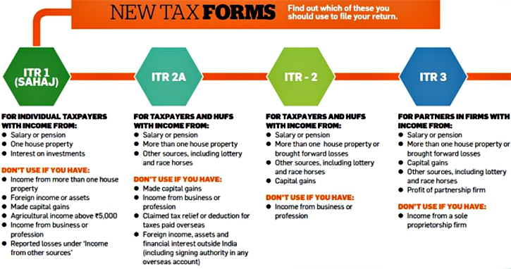 How to File Your Tax Returns
