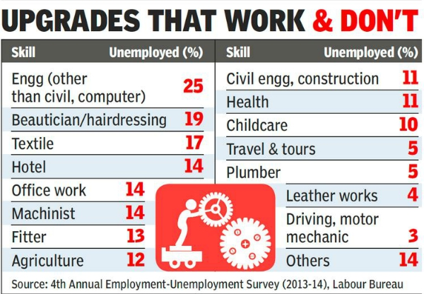 job upgrades india 2015