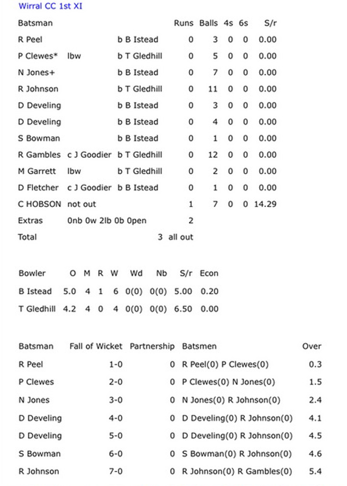 Wirral were bowled out for 3 in a game against Haslington.