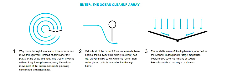 Ocean cleanup technology