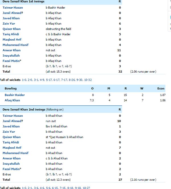 Dera Ismail Khan scorecard
