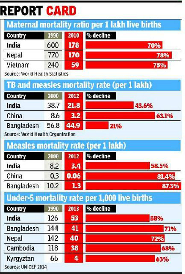 india health report card
